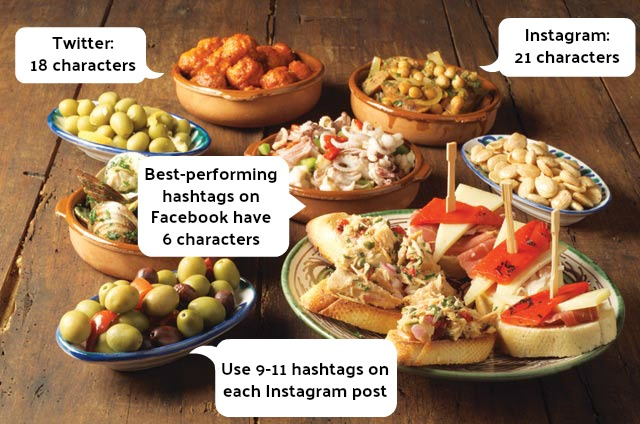 Instagram food hashtags performance